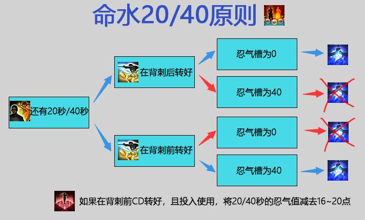 命水20_40原则.png
